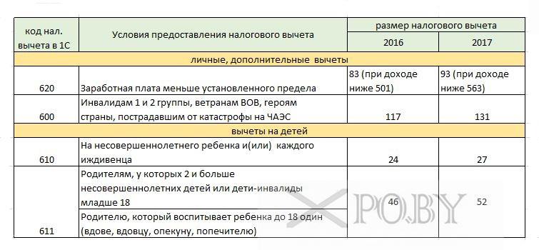 налоговые вычеты 2017 в РБ